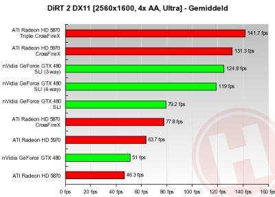 4-way SLI GeForce GTX 480 - DiRT 2 test