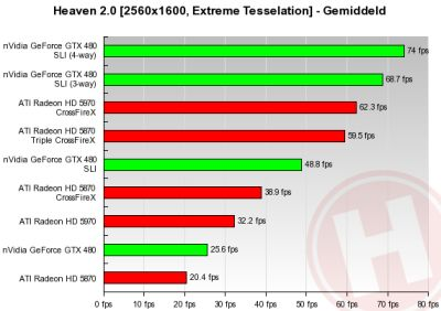 4-way SLI GeForce GTX 480 - Unigine Heaven 2.0 test