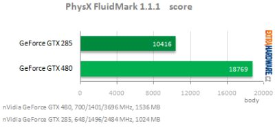 FluidMark score for of a GeForce GTX 480 and GTX 285