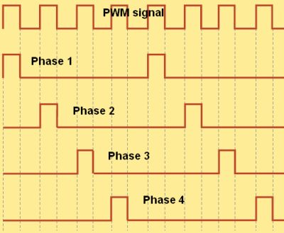 4-phase VRM - PWM signals