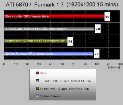 Thermalright Spitfire VGA cooler - FurMark test