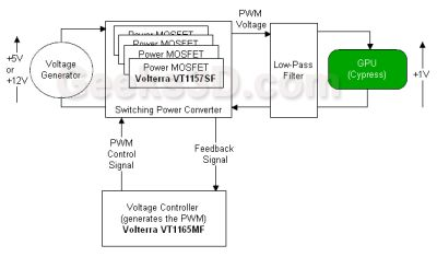 Radeon HD 5970 - VRM Diagram
