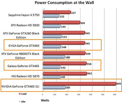 GTX 465 - Power consumption with FurMark