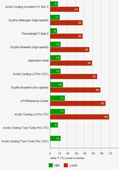 Best VGA coolers for Radeon HD 5870