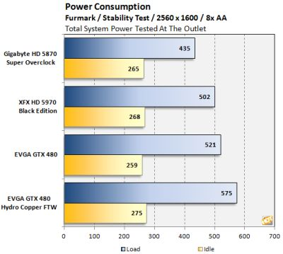 EVGA GTX 480 Hydro Copper FTW - Power consumption under FurMark