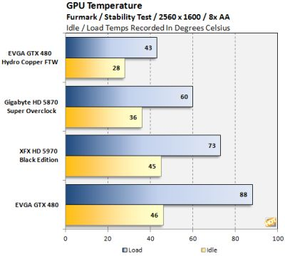 EVGA GTX 480 Hydro Copper FTW - GPU temperature under FurMark