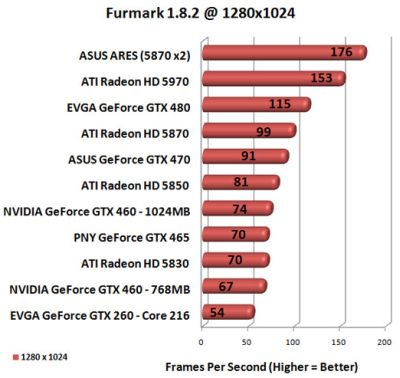 GeForce GTX 460 - OpenGL performance under FurMark