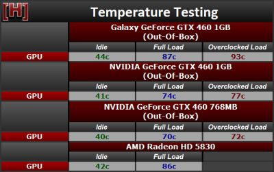 GeForce GTX 460 - GPU temperature with FurMark