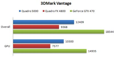 NVIDIA Quadro 5000 and 3DMark Vantage