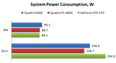 NVIDIA Quadro 5000 and FurMark
