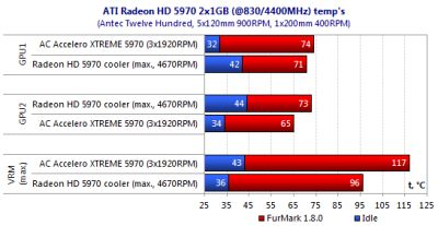 VGA Cooler] Accelero XTREME 5970 VGA Cooler Tested with