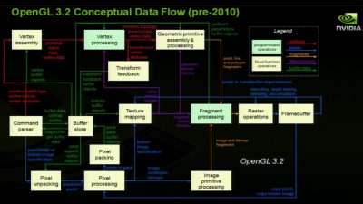 OpenGL 3.2 data flow