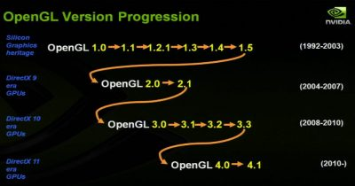 OpenGL 4 - Version progression