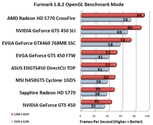 FurMark: Best Scaling with GTS 450 SLI and HD 5770 CrossFire