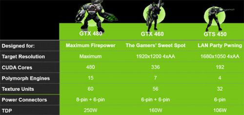 Comparison table: GeForce GTS 450, GTX 460 and GTX 480