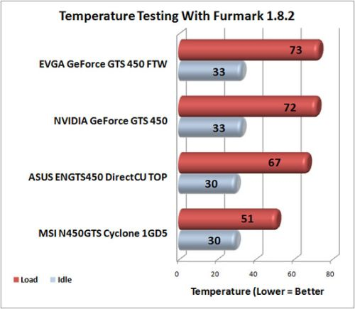 NVIDIA GeForce GTS 450 - GPU temperature with FurMark