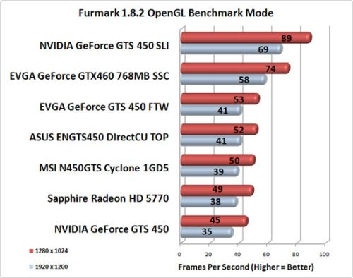 NVIDIA GeForce GTS 450 OpenGL 2 performances