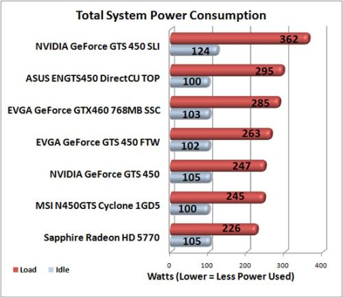 NVIDIA GeForce GTS 450 - Power consumption with FurMark