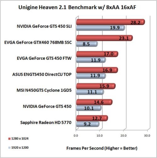 NVIDIA GeForce GTS 450 Direct3D 11 performances
