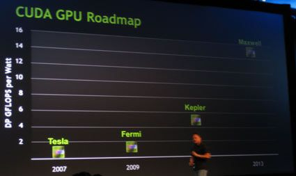 NVIDIA GPU Codenames: Kepler and Maxwell