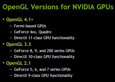 OpenGL versions for NVIDIA GPUs