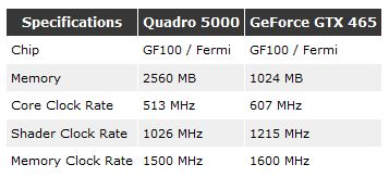 Quadro 5000 vs GTX 465