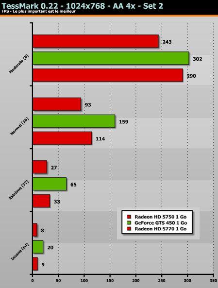 OpenGL 4 Tessellation: GTS 450 vs HD 5770 vs HD 5750 (TessMark)