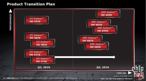 AMD Radeon HD 6800 series presentation