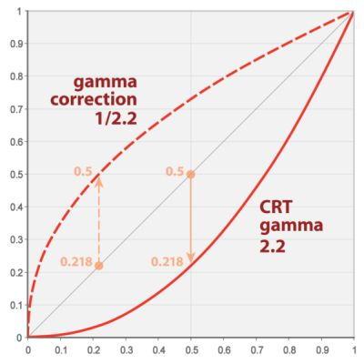 CRT gamma correction graph