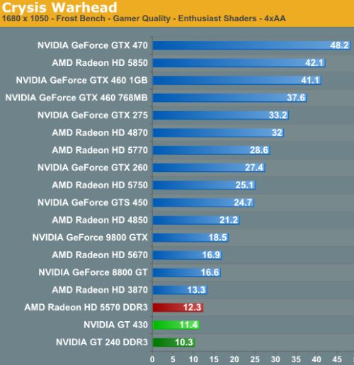 GeForce GT 430 - Crysis performance