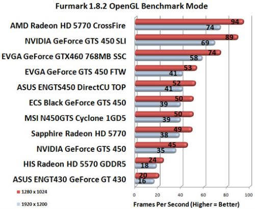 GeForce GT 430 - FurMark performance