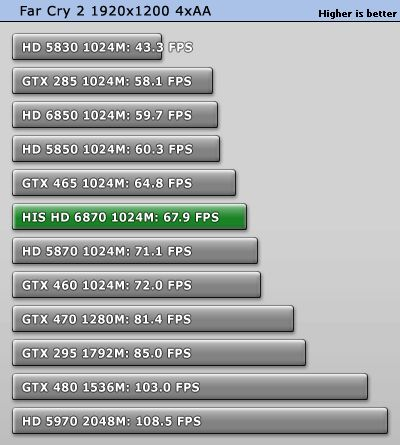 HD 6870, Direct3D 11, Far Cry 2