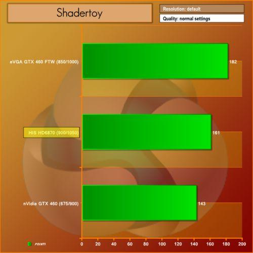 HD 6870, OpenGL 2, ShaderToyMark