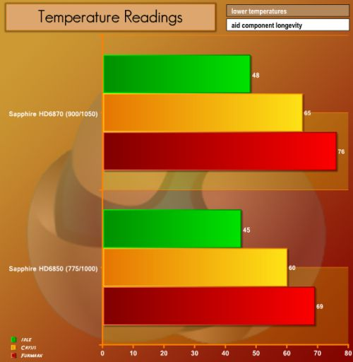 HD 6850, FurMark, GPU temperature