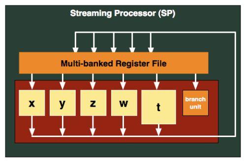 HD 6870 Bart XT streaming processor