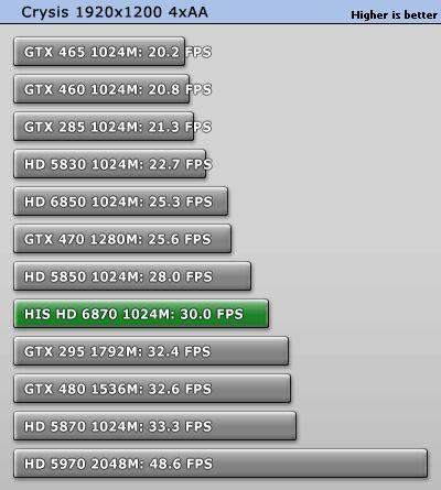 HD 6870, Direct3D 10, Crysis