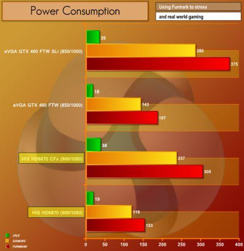 HD 6870, FurMark, power consumption