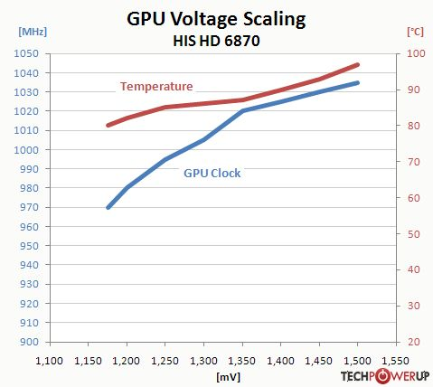 HD 6870, GPU voltage scaling
