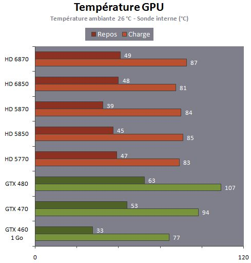 Radeon HD 6870 / HD 6850 - GPU temperature