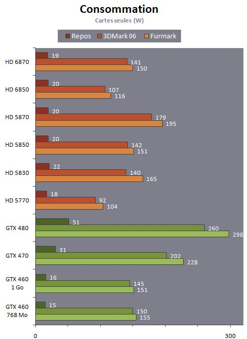 Radeon HD 6870 / HD 6850 - Power consumption