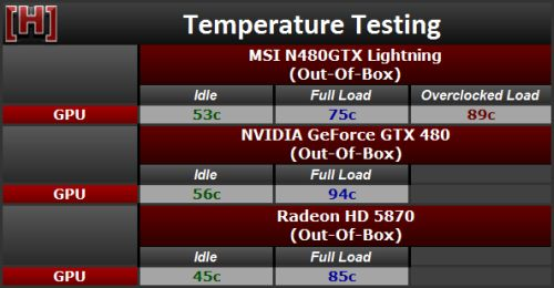 MSI N480GTX Lightning, GPU temperature with FurMark