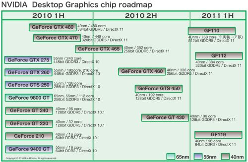 NVIDIA 2011 GPU Roadmap