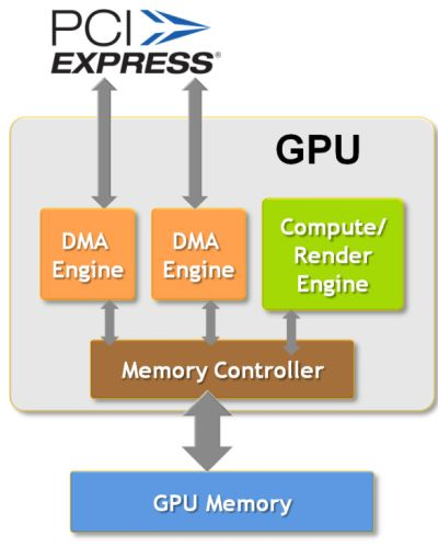 NVIDIA Quadro Dual-Copy Engines For Real GPU-Asynchronous Texture Transferts Explained