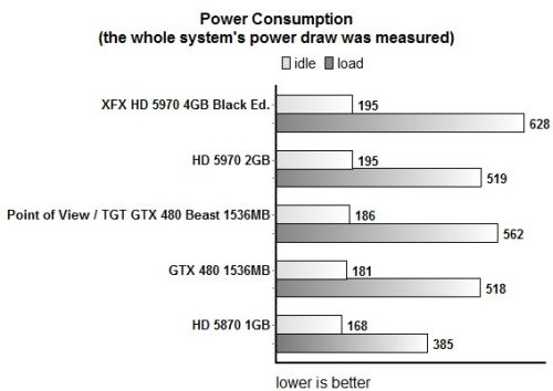 Point of View / TGT GTX 480 Beast stressed by FurMark, power consumption