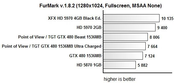 Point of View / TGT GTX 480 Beast + FurMark score