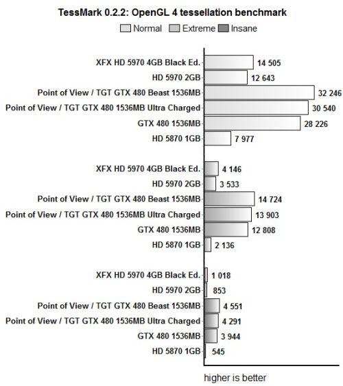 Point of View / TGT GTX 480 Beast + TessMark score