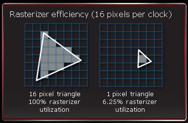 AMD Graphics Blog: Tessellation for All - Min: 16 pixels / triangle