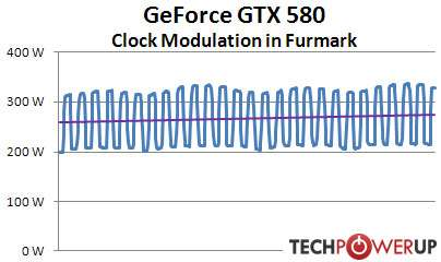 GTX 580 - Clock modulation in FurMark