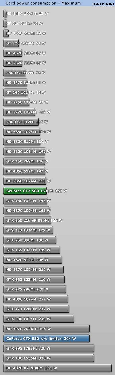 GTX 580 - Power consumption under FurMark