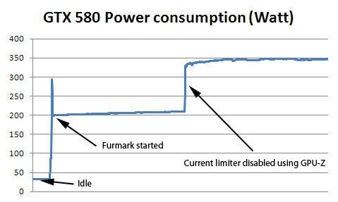 GeForce GTX 580 unlocked: 350 watts under FurMark